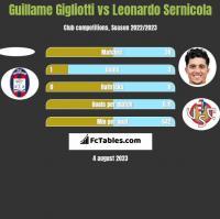 Guillame Gigliotti vs Leonardo Sernicola h2h player stats