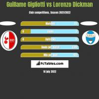 Guillame Gigliotti vs Lorenzo Dickman h2h player stats