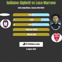 Guillame Gigliotti vs Luca Marrone h2h player stats