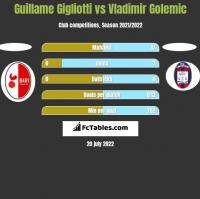 Guillame Gigliotti vs Vladimir Golemic h2h player stats