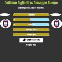 Guillame Gigliotti vs Giuseppe Cuomo h2h player stats