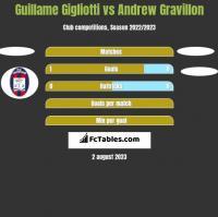 Guillame Gigliotti vs Andrew Gravillon h2h player stats