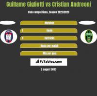 Guillame Gigliotti vs Cristian Andreoni h2h player stats