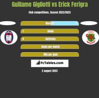 Guillame Gigliotti vs Erick Ferigra h2h player stats