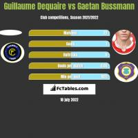 Guillaume Dequaire vs Gaetan Bussmann h2h player stats