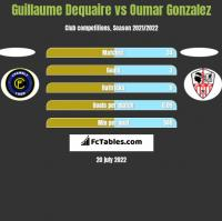 Guillaume Dequaire vs Oumar Gonzalez h2h player stats