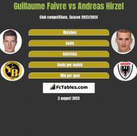 Guillaume Faivre vs Andreas Hirzel h2h player stats