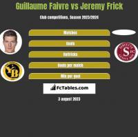 Guillaume Faivre vs Jeremy Frick h2h player stats