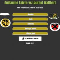 Guillaume Faivre vs Laurent Walthert h2h player stats