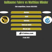Guillaume Faivre vs Matthias Minder h2h player stats