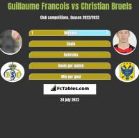Guillaume Francois vs Christian Bruels h2h player stats