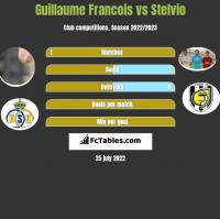Guillaume Francois vs Stelvio h2h player stats