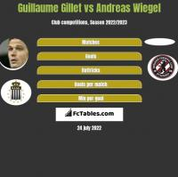 Guillaume Gillet vs Andreas Wiegel h2h player stats