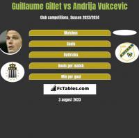 Guillaume Gillet vs Andrija Vukcevic h2h player stats