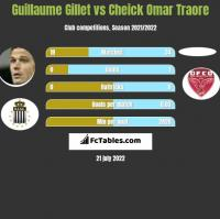 Guillaume Gillet vs Cheick Omar Traore h2h player stats