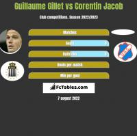 Guillaume Gillet vs Corentin Jacob h2h player stats