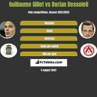 Guillaume Gillet vs Dorian Dessoleil h2h player stats