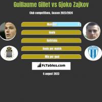 Guillaume Gillet vs Gjoko Zajkov h2h player stats
