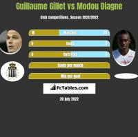 Guillaume Gillet vs Modou Diagne h2h player stats