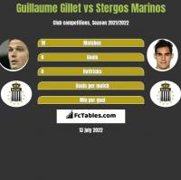 Guillaume Gillet vs Stergos Marinos h2h player stats