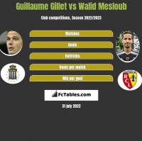 Guillaume Gillet vs Walid Mesloub h2h player stats