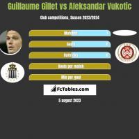 Guillaume Gillet vs Aleksandar Vukotic h2h player stats