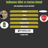 Guillaume Gillet vs Gaetan Robail h2h player stats