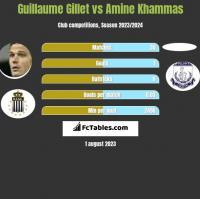 Guillaume Gillet vs Amine Khammas h2h player stats