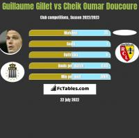 Guillaume Gillet vs Cheik Oumar Doucoure h2h player stats