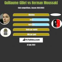 Guillaume Gillet vs Herman Moussaki h2h player stats