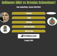 Guillaume Gillet vs Brendan Schoonbaert h2h player stats