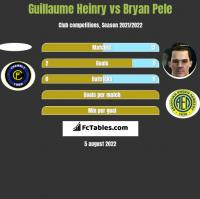 Guillaume Heinry vs Bryan Pele h2h player stats