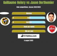 Guillaume Heinry vs Jason Berthomier h2h player stats