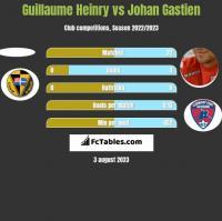 Guillaume Heinry vs Johan Gastien h2h player stats