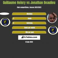 Guillaume Heinry vs Jonathan Beaulieu h2h player stats