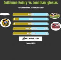 Guillaume Heinry vs Jonathan Iglesias h2h player stats