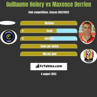 Guillaume Heinry vs Maxence Derrien h2h player stats