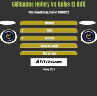 Guillaume Heinry vs Aniss El Hriti h2h player stats