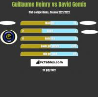 Guillaume Heinry vs David Gomis h2h player stats