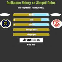 Guillaume Heinry vs Shaquil Delos h2h player stats
