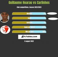 Guillaume Hoarau vs Carlinhos h2h player stats