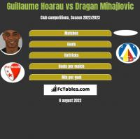 Guillaume Hoarau vs Dragan Mihajlovic h2h player stats