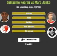 Guillaume Hoarau vs Marc Janko h2h player stats