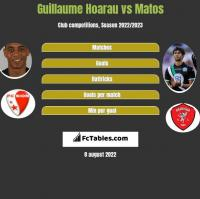 Guillaume Hoarau vs Matos h2h player stats