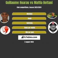 Guillaume Hoarau vs Mattia Bottani h2h player stats