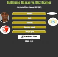 Guillaume Hoarau vs Blaz Kramer h2h player stats