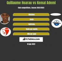 Guillaume Hoarau vs Kemal Ademi h2h player stats