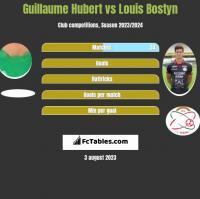 Guillaume Hubert vs Louis Bostyn h2h player stats