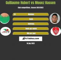 Guillaume Hubert vs Mouez Hassen h2h player stats