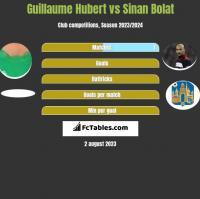 Guillaume Hubert vs Sinan Bolat h2h player stats